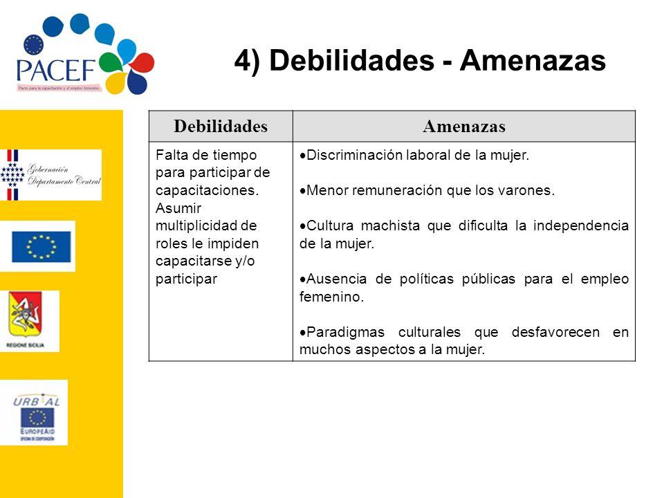 4) Debilidades - Amenazas DebilidadesAmenazas Falta de tiempo para participar de capacitaciones. Asumir multiplicidad de roles le impiden capacitarse