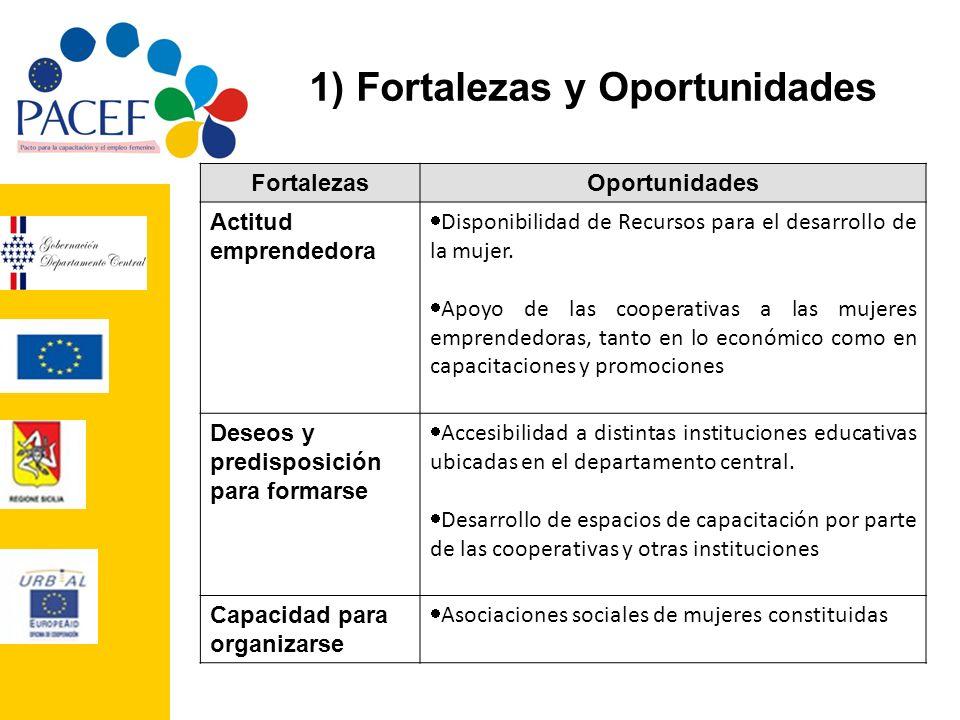 1) Fortalezas y Oportunidades FortalezasOportunidades Actitud emprendedora Disponibilidad de Recursos para el desarrollo de la mujer. Apoyo de las coo