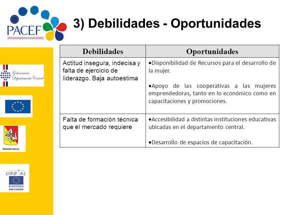 3) Debilidades - Oportunidades DebilidadesOportunidades Falta de Recursos Económicos Disponibilidad de recursos para el desarrollo de la mujer.