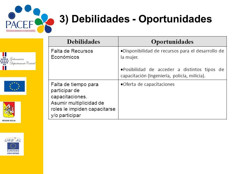 3) Debilidades - Oportunidades DebilidadesOportunidades Falta de Recursos Económicos Disponibilidad de recursos para el desarrollo de la mujer. Posibi