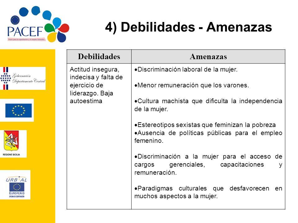 4) Debilidades - Amenazas DebilidadesAmenazas Actitud insegura, indecisa y falta de ejercicio de liderazgo. Baja autoestima Discriminación laboral de