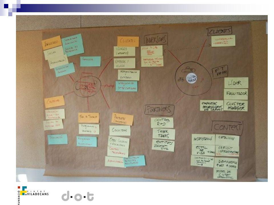 Dinámica de las Sesiones Sesión práctica Tema: Innovación Herramienta: Mindmapping