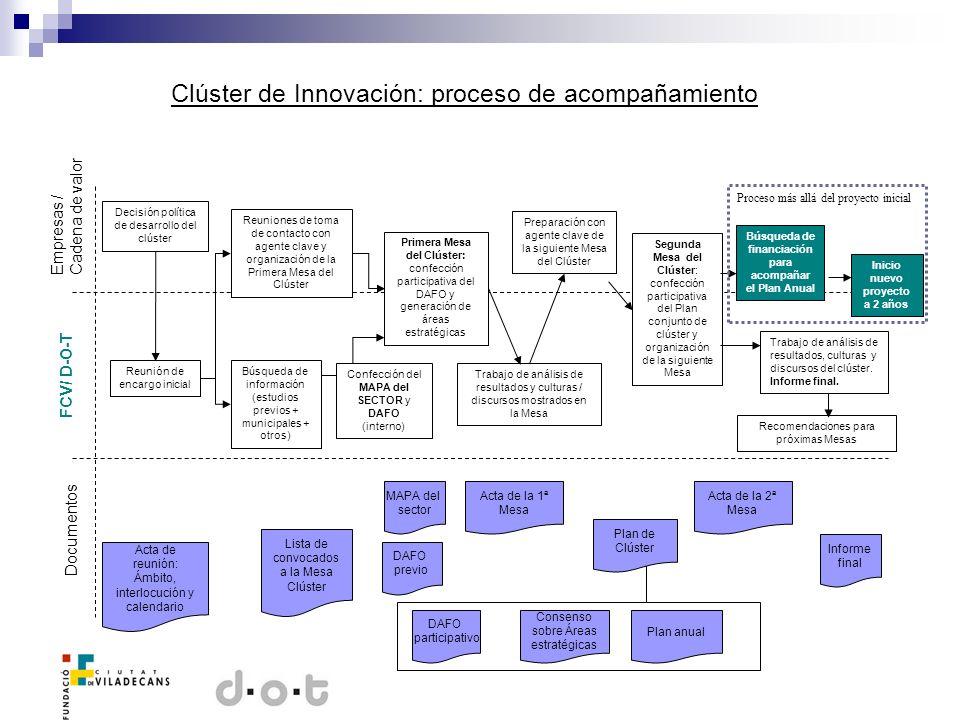 Clúster de Innovación: proceso de acompañamiento Decisión política de desarrollo del clúster Empresas / Cadena de valor FCV/ D-O-T Reunión de encargo