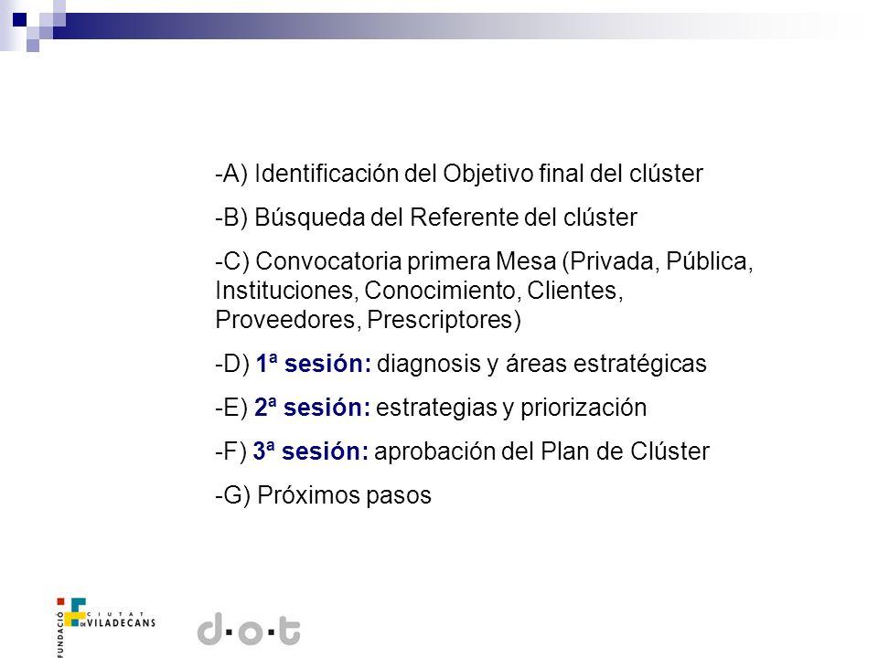 -A) Identificación del Objetivo final del clúster -B) Búsqueda del Referente del clúster -C) Convocatoria primera Mesa (Privada, Pública, Institucione