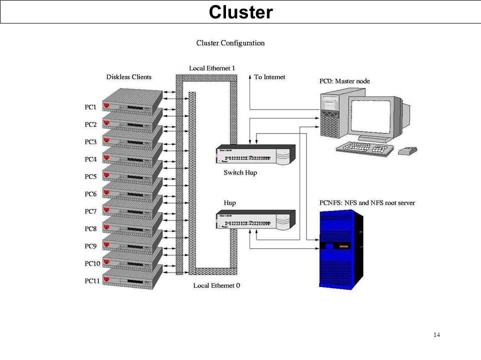 14 Cluster