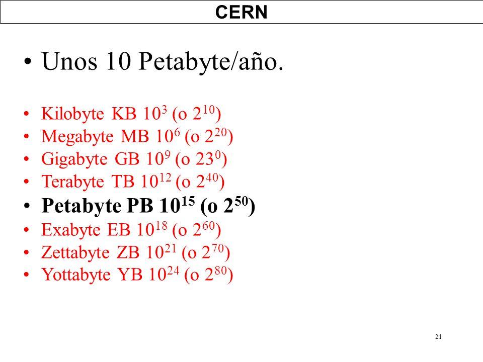 21 CERN Unos 10 Petabyte/año. Kilobyte KB 10 3 (o 2 10 ) Megabyte MB 10 6 (o 2 20 ) Gigabyte GB 10 9 (o 23 0 ) Terabyte TB 10 12 (o 2 40 ) Petabyte PB