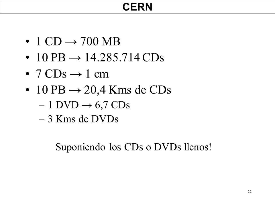 22 CERN 1 CD 700 MB 10 PB 14.285.714 CDs 7 CDs 1 cm 10 PB 20,4 Kms de CDs –1 DVD 6,7 CDs –3 Kms de DVDs Suponiendo los CDs o DVDs llenos!