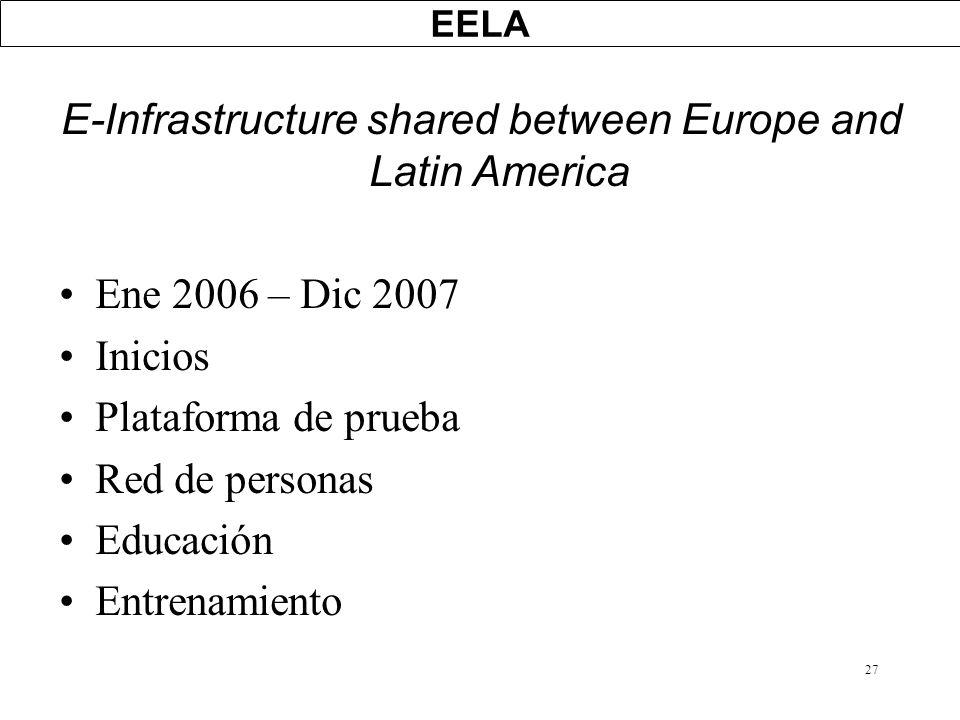 27 EELA E-Infrastructure shared between Europe and Latin America Ene 2006 – Dic 2007 Inicios Plataforma de prueba Red de personas Educación Entrenamie