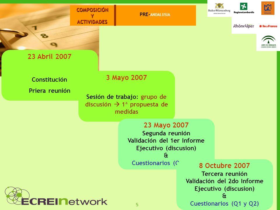 55 COMPOSICIÓNYACTIVIDADES PRE- ANDALUSIA 23 Abril 2007 Constitución Priera reunión 3 Mayo 2007 Sesión de trabajo: grupo de discusión 1ª propuesta de medidas 23 Mayo 2007 Segunda reunión Validación del 1er Informe Ejecutivo (discusion) & Cuestionarios (Q1 y Q2) 8 Octubre 2007 Tercera reunión Validación del 2do Informe Ejecutivo (discusion) & Cuestionarios (Q1 y Q2)