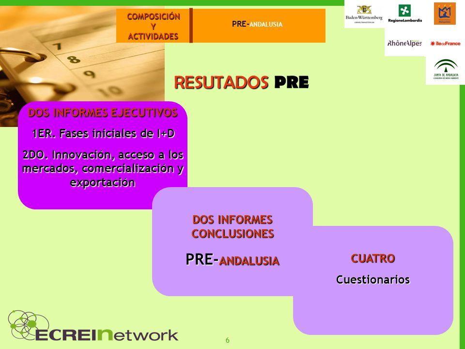 66 COMPOSICIÓNYACTIVIDADES PRE- ANDALUSIA RESUTADOS RESUTADOS PRE DOS INFORMES EJECUTIVOS 1ER.