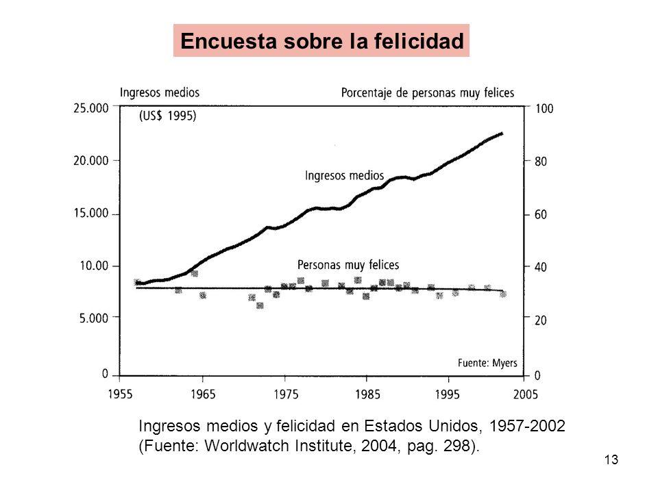 13 Encuesta sobre la felicidad Ingresos medios y felicidad en Estados Unidos, 1957-2002 (Fuente: Worldwatch Institute, 2004, pag. 298).