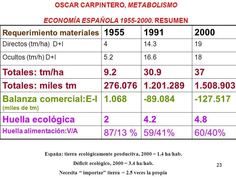 23 OSCAR CARPINTERO, METABOLISMO ECONOMÍA ESPAÑOLA 1955-2000. RESUMEN Requerimiento materiales 195519912000 Directos (tm/ha) D+I414.319 Ocultos (tm/h)