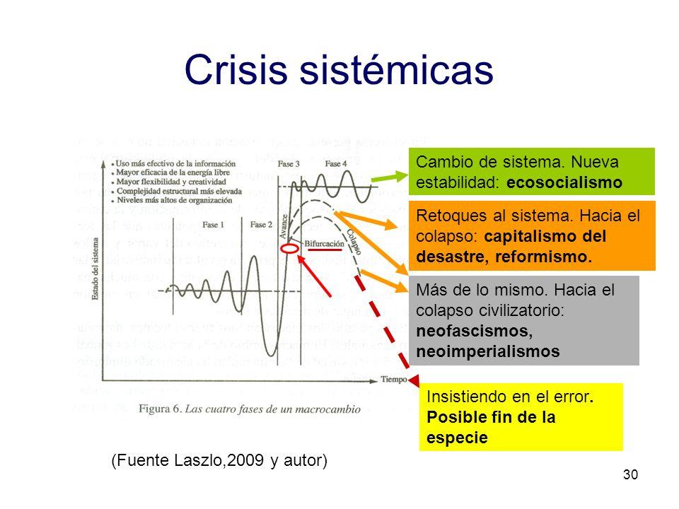 30 Crisis sistémicas Cambio de sistema. Nueva estabilidad: ecosocialismo Retoques al sistema. Hacia el colapso: capitalismo del desastre, reformismo.