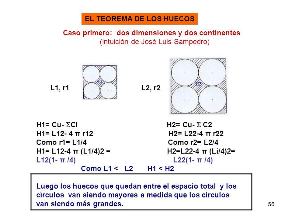 56 EL TEOREMA DE LOS HUECOS Caso primero: dos dimensiones y dos continentes (intuición de José Luis Sampedro) L1, r1L2, r2 H1 H2 H1= Cu- Ci H2= Cu- C2