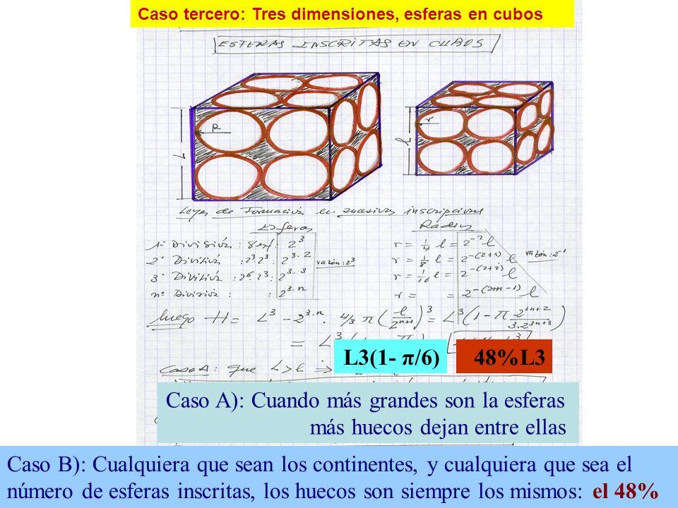 58 Caso tercero: Tres dimensiones, esferas en cubos L3(1- π/6)48%L3 Caso A): Cuando más grandes son la esferas más huecos dejan entre ellas Caso B): C