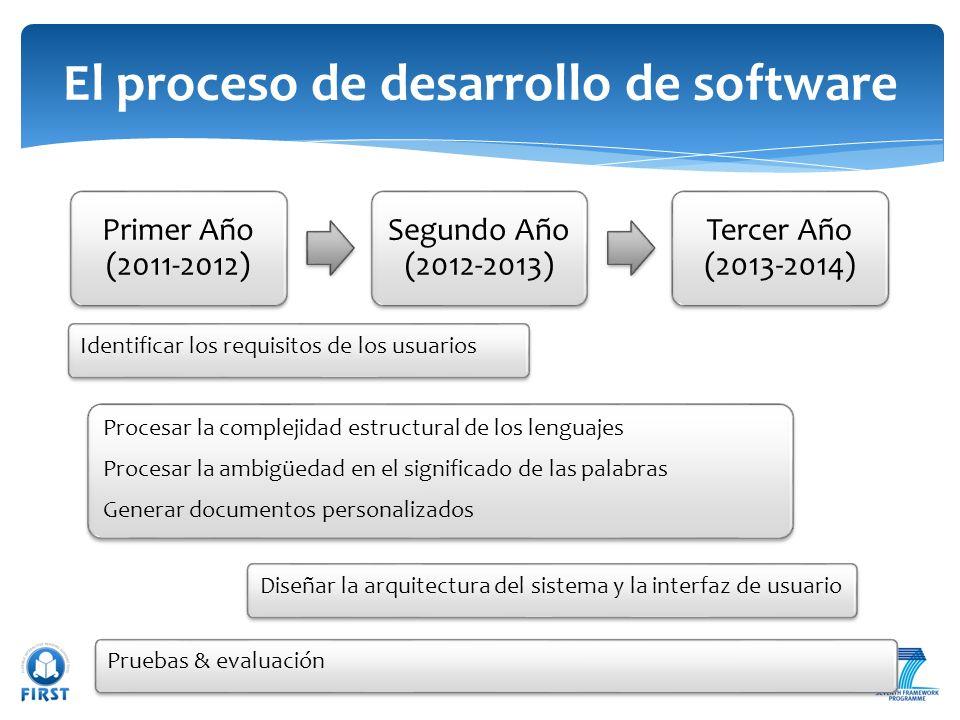 Primer Año (2011-2012) Segundo Año (2012-2013) Tercer Año (2013-2014) El proceso de desarrollo de software Pruebas & evaluación Diseñar la arquitectur