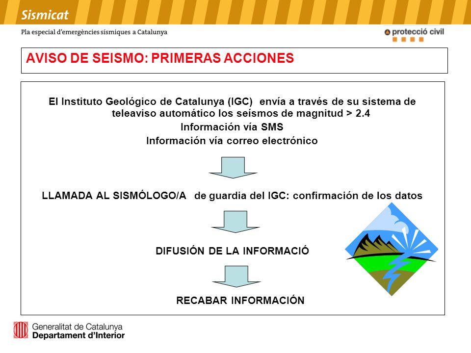 AVISO DE SEISMO: PRIMERAS ACCIONES El Instituto Geológico de Catalunya (IGC) envía a través de su sistema de teleaviso automático los seísmos de magni