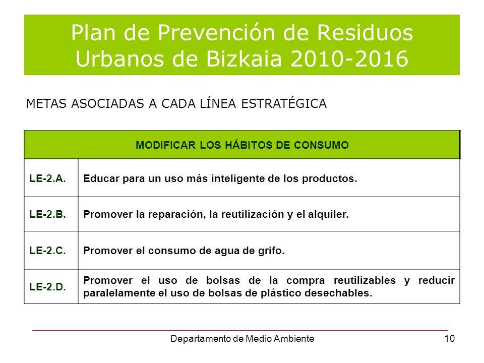 Departamento de Medio Ambiente10 Plan de Prevención de Residuos Urbanos de Bizkaia 2010-2016 MODIFICAR LOS HÁBITOS DE CONSUMO LE-2.A.Educar para un us