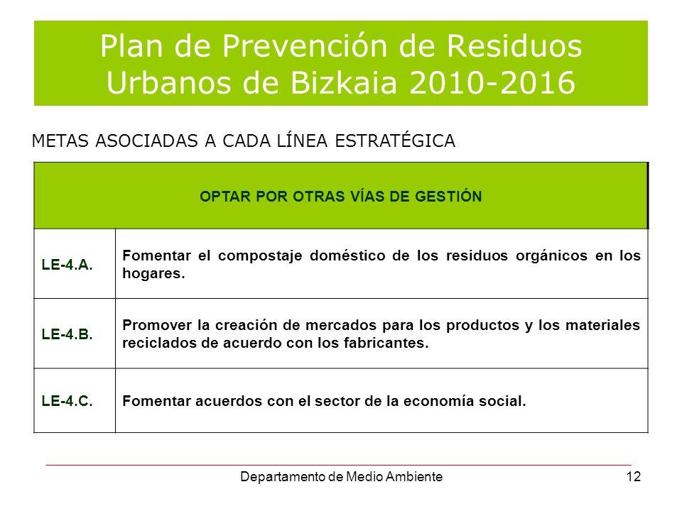 Departamento de Medio Ambiente12 Plan de Prevención de Residuos Urbanos de Bizkaia 2010-2016 OPTAR POR OTRAS VÍAS DE GESTIÓN LE-4.A. Fomentar el compo