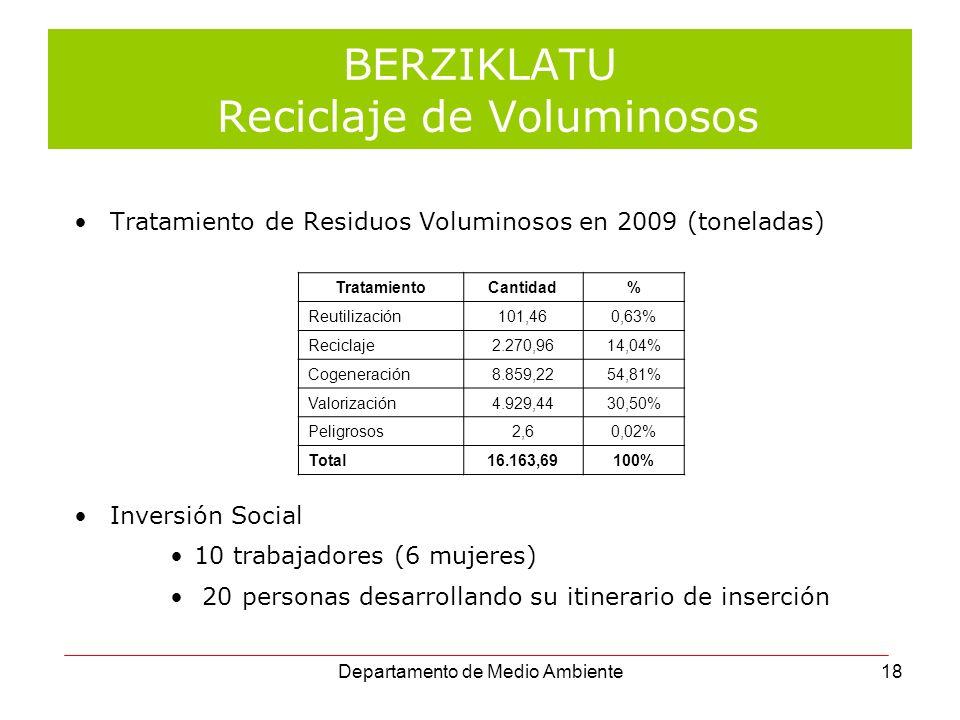 18 BERZIKLATU Reciclaje de Voluminosos Tratamiento de Residuos Voluminosos en 2009 (toneladas) Inversión Social 10 trabajadores (6 mujeres) 20 persona