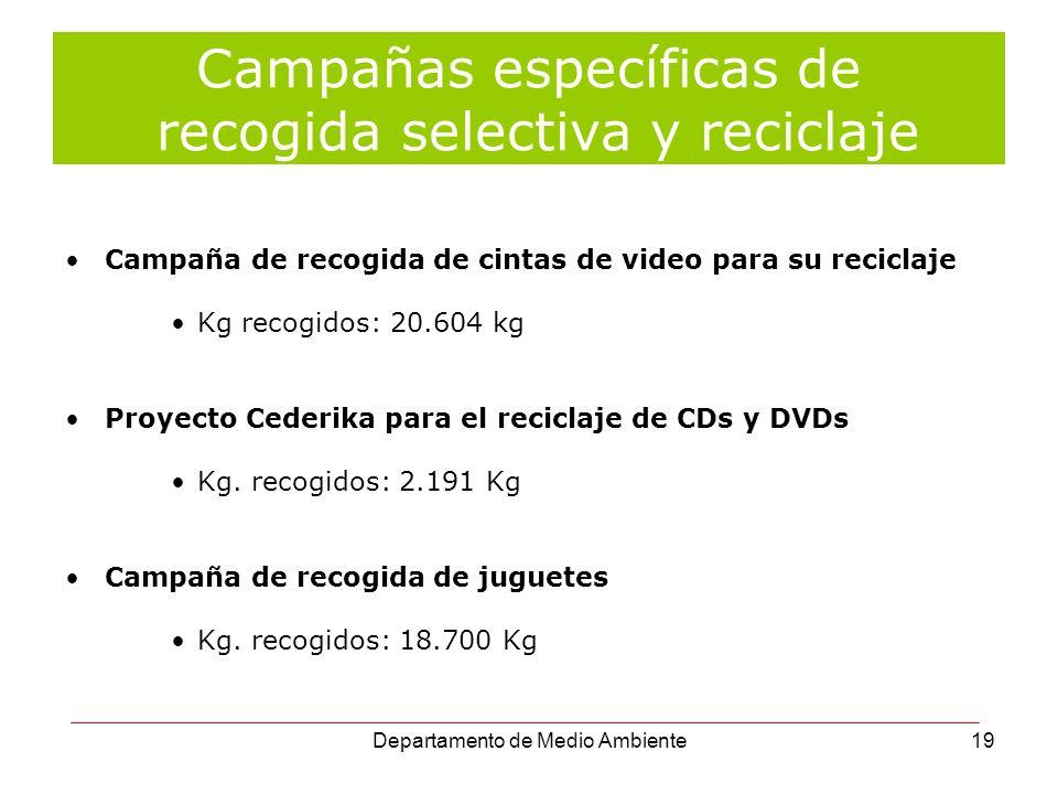 Departamento de Medio Ambiente19 Campaña de recogida de cintas de video para su reciclaje Kg recogidos: 20.604 kg Proyecto Cederika para el reciclaje
