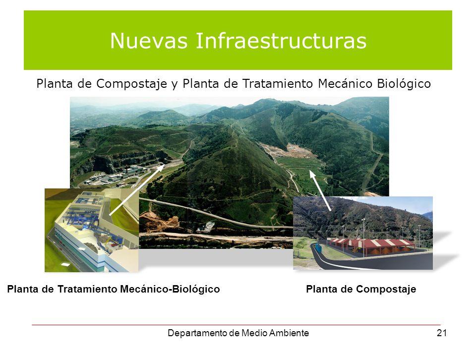 Departamento de Medio Ambiente21 Nuevas Infraestructuras