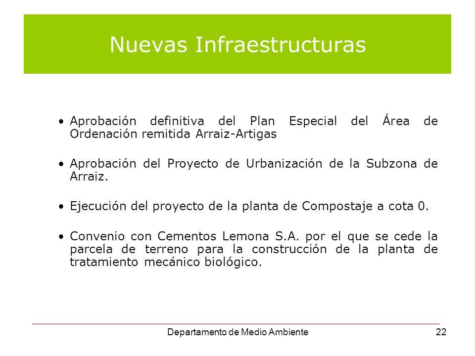 Departamento de Medio Ambiente22 Nuevas Infraestructuras Aprobación definitiva del Plan Especial del Área de Ordenación remitida Arraiz-Artigas Aproba