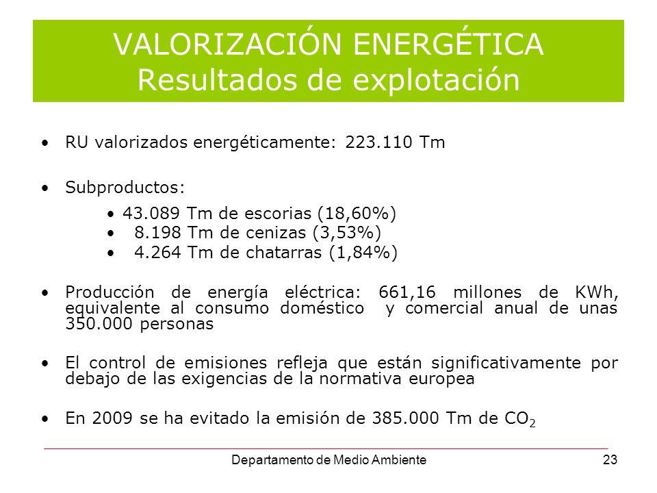Departamento de Medio Ambiente23 VALORIZACIÓN ENERGÉTICA Resultados de explotación RU valorizados energéticamente: 223.110 Tm Subproductos: 43.089 Tm