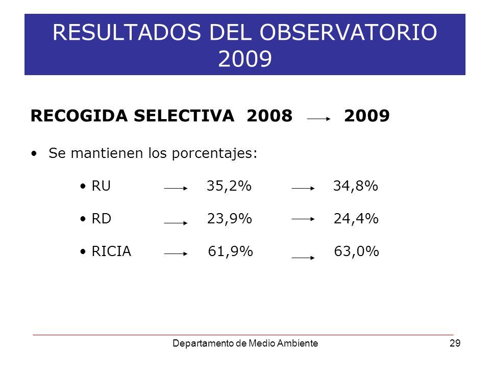 Departamento de Medio Ambiente29 RESULTADOS DEL OBSERVATORIO 2009 RECOGIDA SELECTIVA 2008 2009 Se mantienen los porcentajes: RU 35,2% 34,8% RD 23,9% 2