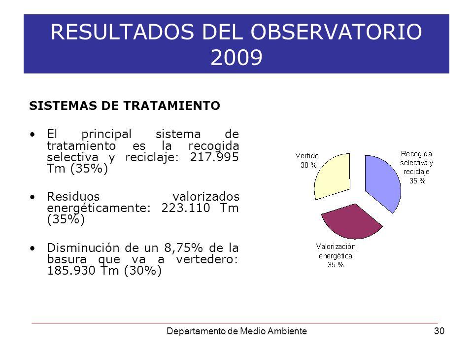 Departamento de Medio Ambiente30 RESULTADOS DEL OBSERVATORIO 2009 SISTEMAS DE TRATAMIENTO El principal sistema de tratamiento es la recogida selectiva