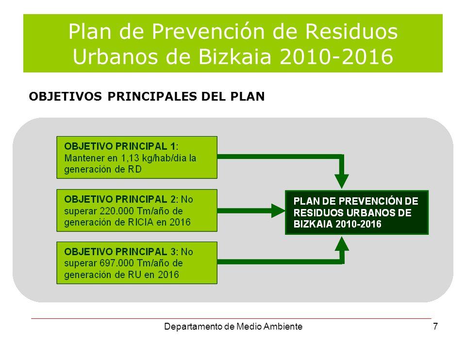 Departamento de Medio Ambiente28 RESULTADOS DEL OBSERVATORIO 2009 GENERACIÓN RU 627.035 Tn.