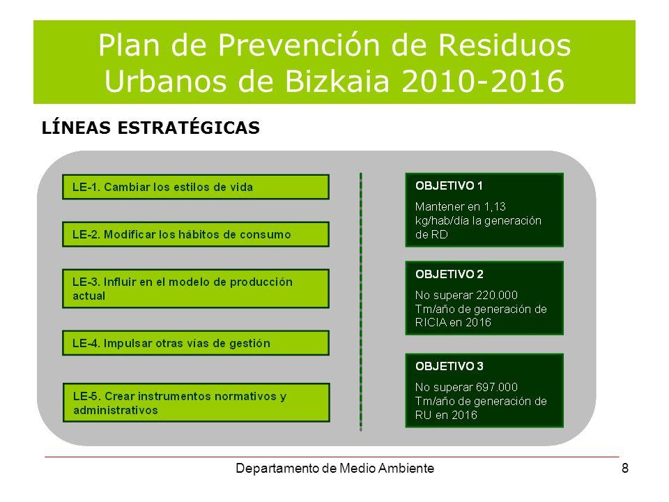Departamento de Medio Ambiente9 Plan de Prevención de Residuos Urbanos de Bizkaia 2010-2016 CAMBIAR LOS ESTILOS DE VIDA LE-1.A.
