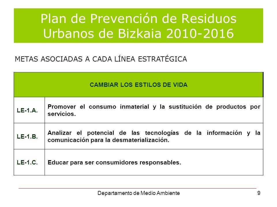 Departamento de Medio Ambiente9 Plan de Prevención de Residuos Urbanos de Bizkaia 2010-2016 CAMBIAR LOS ESTILOS DE VIDA LE-1.A. Promover el consumo in