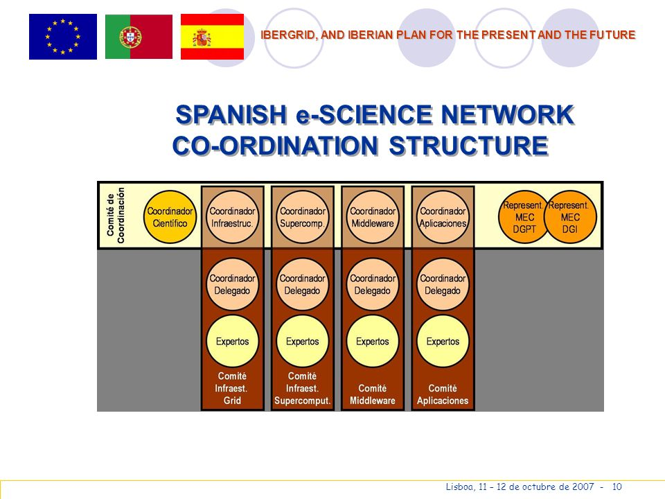 IBERGRID, AND IBERIAN PLAN FOR THE PRESENT AND THE FUTURE Lisboa, 11 – 12 de octubre de 2007 - 10 SPANISH e-SCIENCE NETWORK CO-ORDINATION STRUCTURE