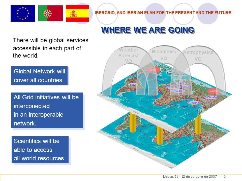 IBERGRID, AND IBERIAN PLAN FOR THE PRESENT AND THE FUTURE Lisboa, 11 – 12 de octubre de 2007 - 5 Weather Forecast VO Biomedics VO Astrophysics VO Global Network will cover all countries.
