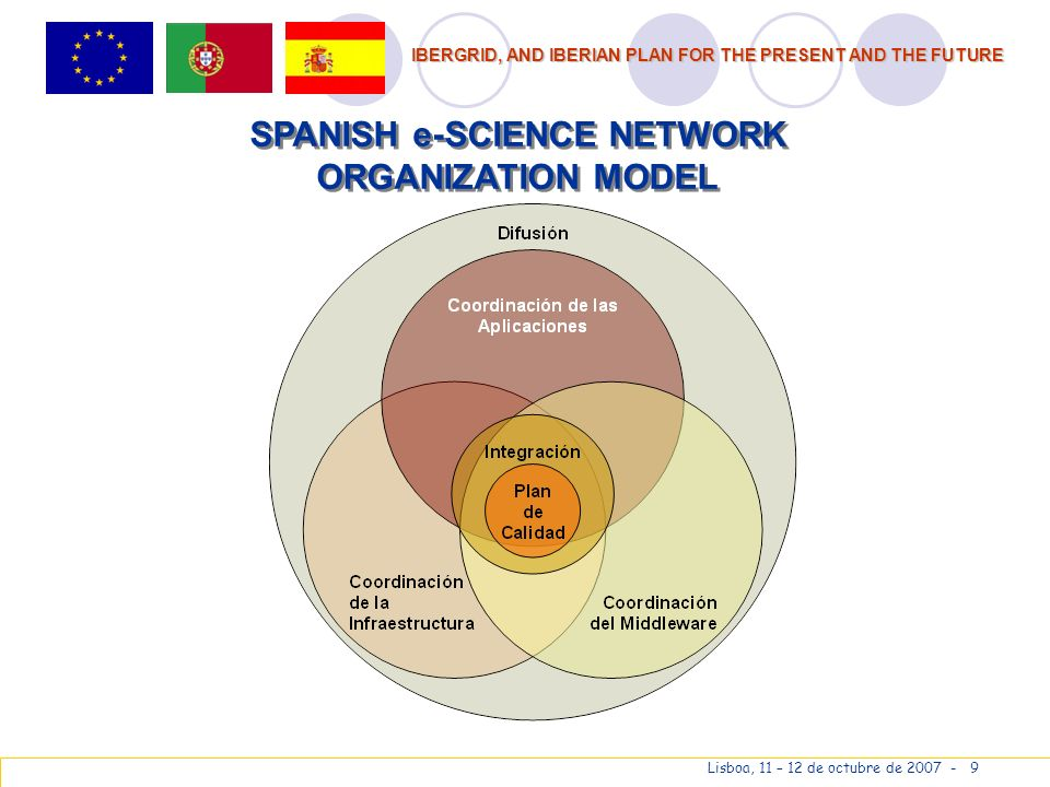 IBERGRID, AND IBERIAN PLAN FOR THE PRESENT AND THE FUTURE Lisboa, 11 – 12 de octubre de 2007 - 9 SPANISH e-SCIENCE NETWORK ORGANIZATION MODEL