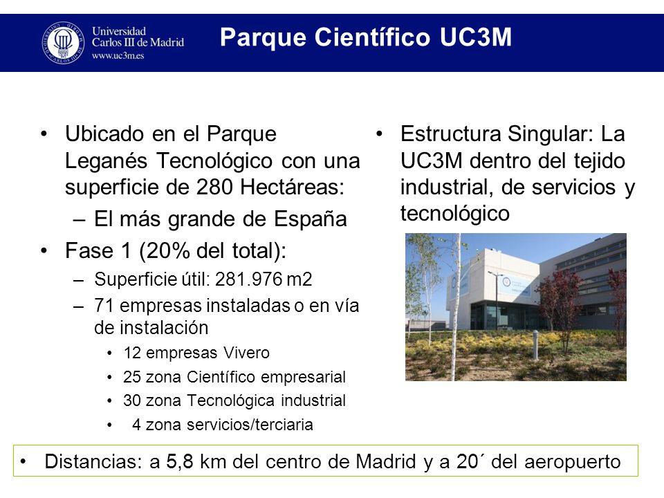 Parque Científico UC3M Ubicado en el Parque Leganés Tecnológico con una superficie de 280 Hectáreas: –El más grande de España Fase 1 (20% del total): –Superficie útil: 281.976 m2 –71 empresas instaladas o en vía de instalación 12 empresas Vivero 25 zona Científico empresarial 30 zona Tecnológica industrial 4 zona servicios/terciaria Estructura Singular: La UC3M dentro del tejido industrial, de servicios y tecnológico Distancias: a 5,8 km del centro de Madrid y a 20´ del aeropuerto