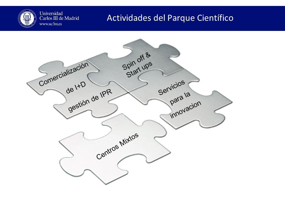 Actividades del Parque Científico Comercialización de I+D gestión de IPR Spin off & Start ups Centros Mixtos Servicios para la innovacion