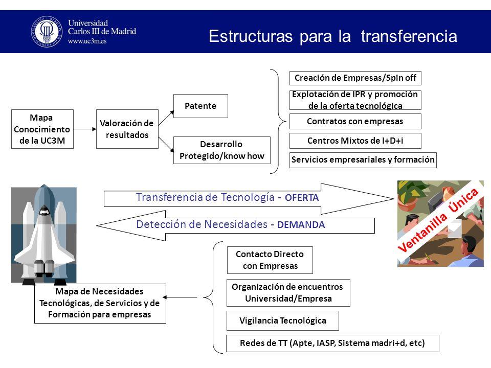 Estructuras para la transferencia Valoración de resultados Patente Desarrollo Protegido/know how Transferencia de Tecnología - OFERTA Detección de Necesidades - DEMANDA Creación de Empresas/Spin off Centros Mixtos de I+D+i Contratos con empresas Explotación de IPR y promoción de la oferta tecnológica Mapa Conocimiento de la UC3M Servicios empresariales y formación Ventanilla Única Mapa de Necesidades Tecnológicas, de Servicios y de Formación para empresas Contacto Directo con Empresas Redes de TT (Apte, IASP, Sistema madri+d, etc) Organización de encuentros Universidad/Empresa Vigilancia Tecnológica