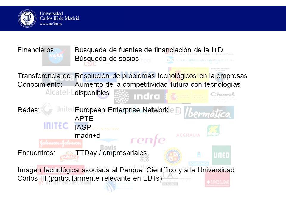 Financieros: Búsqueda de fuentes de financiación de la I+D Búsqueda de socios Transferencia de Resolución de problemas tecnológicos en la empresas Conocimiento: Aumento de la competitividad futura con tecnologías disponibles Redes: European Enterprise Network APTE IASP madri+d Encuentros: TTDay / empresariales Imagen tecnológica asociada al Parque Científico y a la Universidad Carlos III (particularmente relevante en EBTs)
