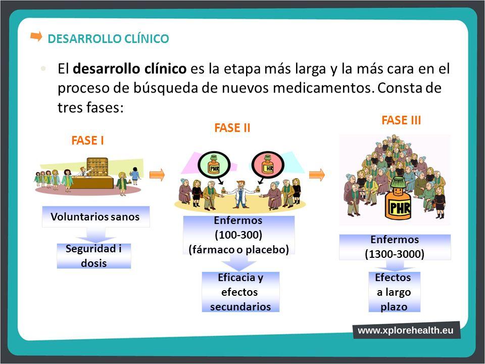 El desarrollo clínico es la etapa más larga y la más cara en el proceso de búsqueda de nuevos medicamentos. Consta de tres fases: FASE I FASE II FASE