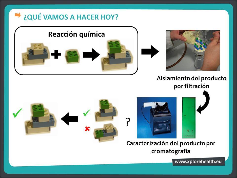 Reacción química Aislamiento del producto por filtración Caracterización del producto por cromatografía ? ¿QUÉ VAMOS A HACER HOY?