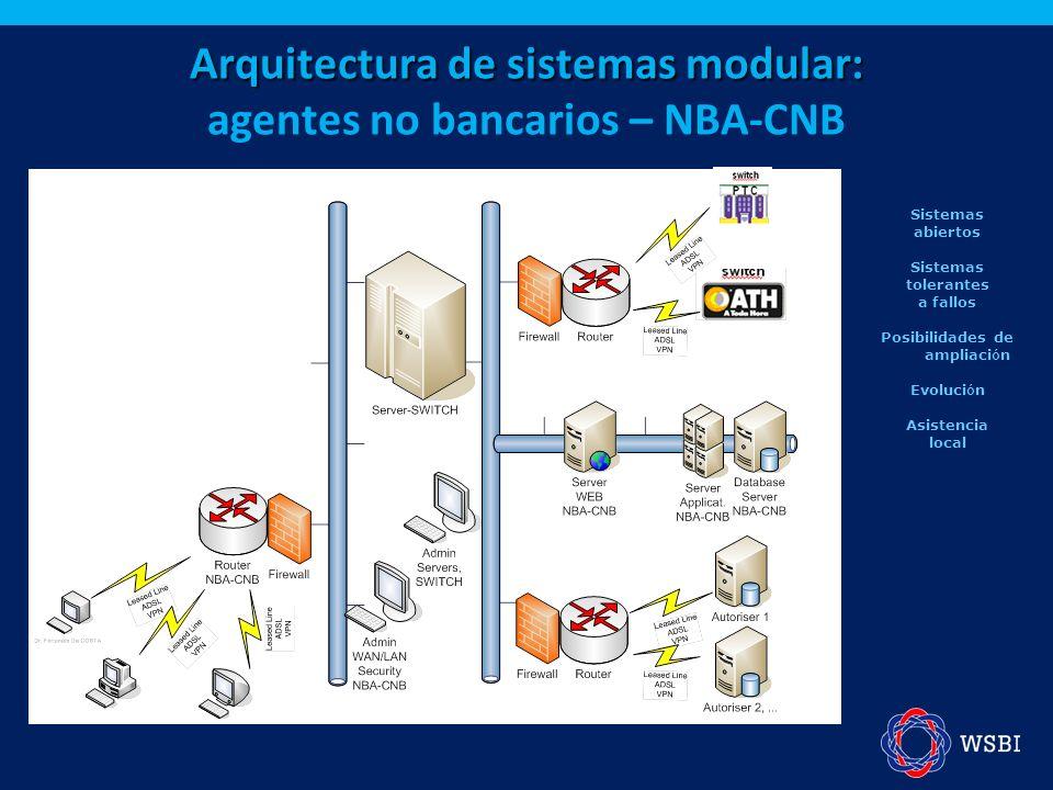 Arquitectura de sistemas modular: Arquitectura de sistemas modular: agentes no bancarios – NBA-CNB Sistemas abiertos Sistemas tolerantes a fallos Posi