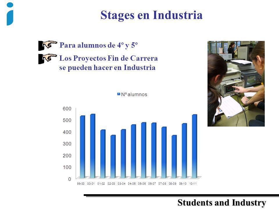 Para alumnos de 4º y 5º Los Proyectos Fin de Carrera se pueden hacer en Industria Stages en Industria Students and Industry