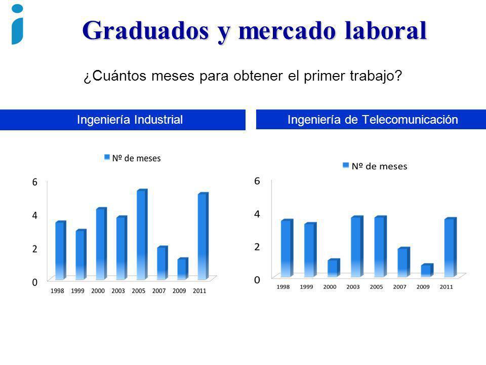 ¿Cuántos meses para obtener el primer trabajo? Ingeniería de TelecomunicaciónIngeniería Industrial Graduados y mercado laboral