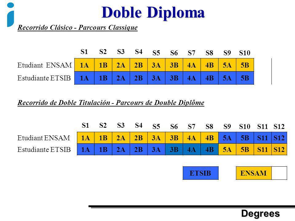 Doble Diploma Degrees Recorrido Clásico - Parcours Classique S1S2S3S4 S5S6S7S8S9S10 Etudiant ENSAM1A1B2A2B3A3B4A4B5A5B Estudiante ETSIB1A1B2A2B3A3B4A4