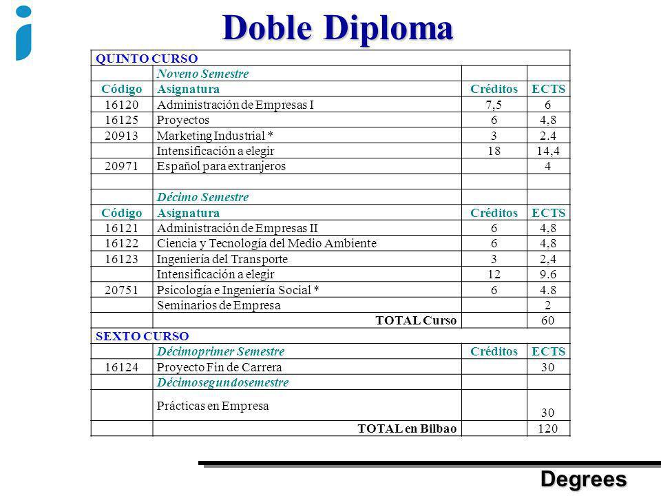 Doble Diploma Degrees QUINTO CURSO Noveno Semestre CódigoAsignaturaCréditosECTS 16120Administración de Empresas I7,56 16125Proyectos64,8 20913Marketin
