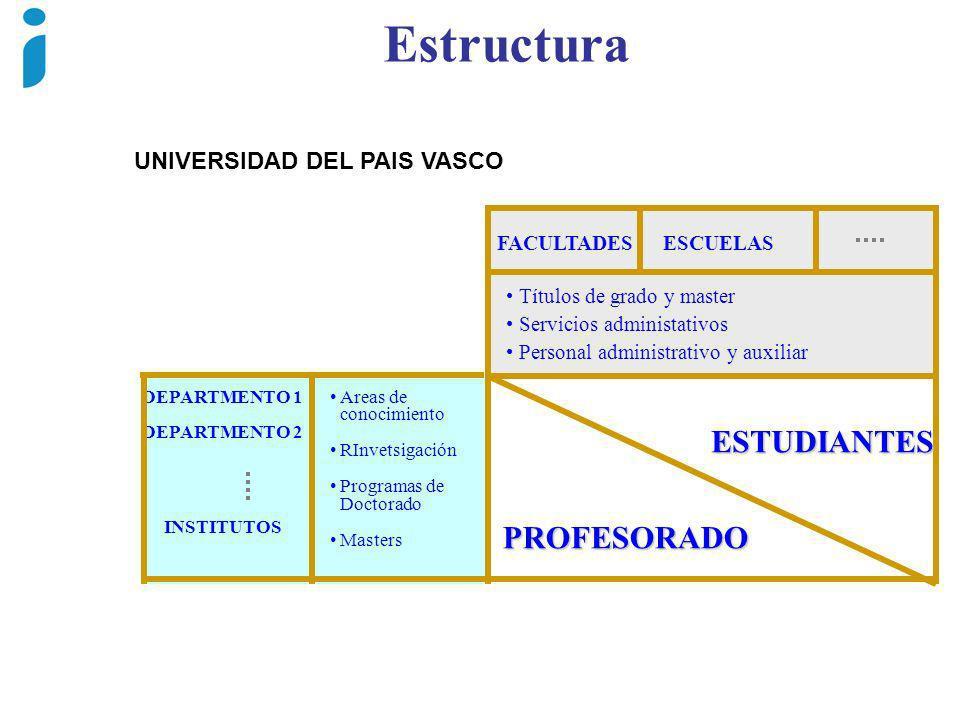 Estructura Títulos de grado y master Servicios administativos Personal administrativo y auxiliar DEPARTMENTO 1 DEPARTMENTO 2 INSTITUTOS Areas de conoc