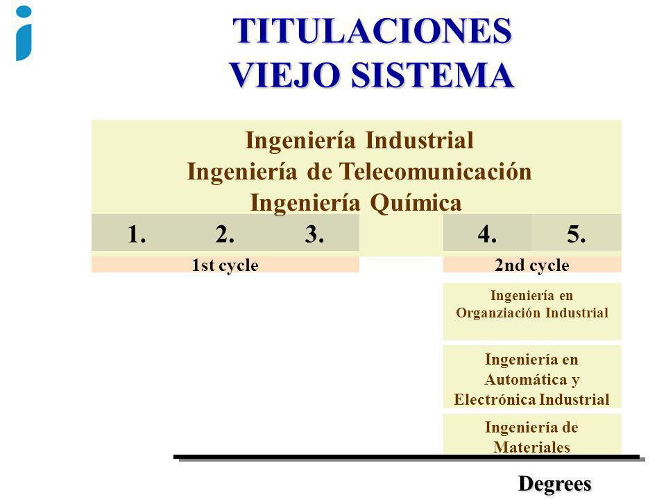 Ingeniería Industrial Ingeniería de Telecomunicación Ingeniería Química 1.2.3. 1st cycle 5.5. 2nd cycle 4. Ingeniería en Organziación Industrial Ingen