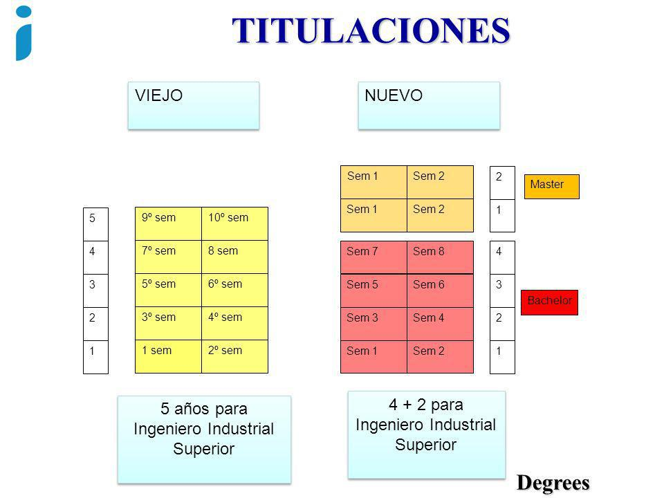 TITULACIONES Degrees VIEJO NUEVO 9º sem 7º sem 5º sem 3º sem 1 sem 10º sem 6º sem 4º sem 2º sem Sem 1 Sem 7 Sem 5 Sem 3 Sem 1 Sem 2 Sem 8 Sem 6 Sem 4